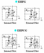 Proportional Electro-Hydraulic Flow Control (and Check) Valves EHFG, EHFCG