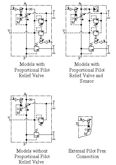 Proportional Electro-hydraulic Flow Control And Relief Valves Ehfbg